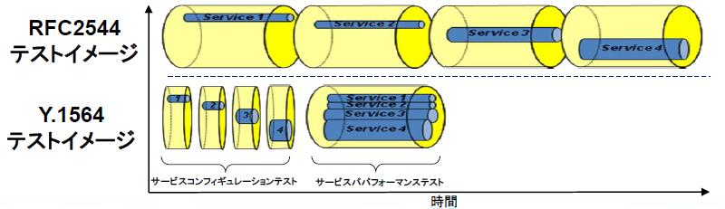 ITU-TY.1564テスト